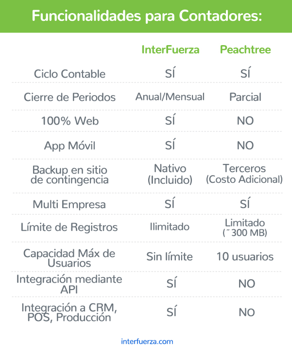 InterFuerza, Alternativa a Peachtree