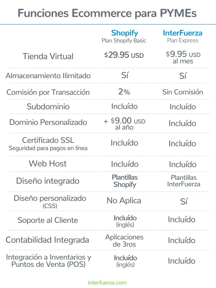 Diferencias entre InterFuerza y Shopify - Alternativa a Shopify